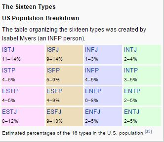 Myers Briggs chart | which I am using to illustrate an alternative for Tables for WordPress